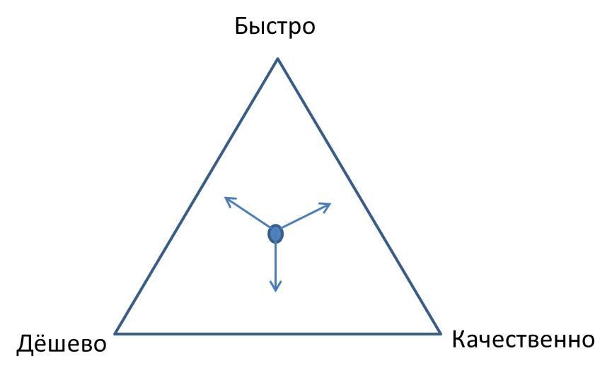 Проектный треугольник