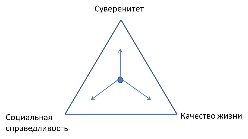 Политический треугольник