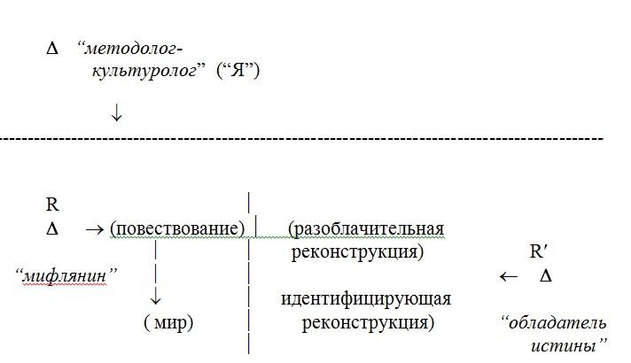 схема понятия миф